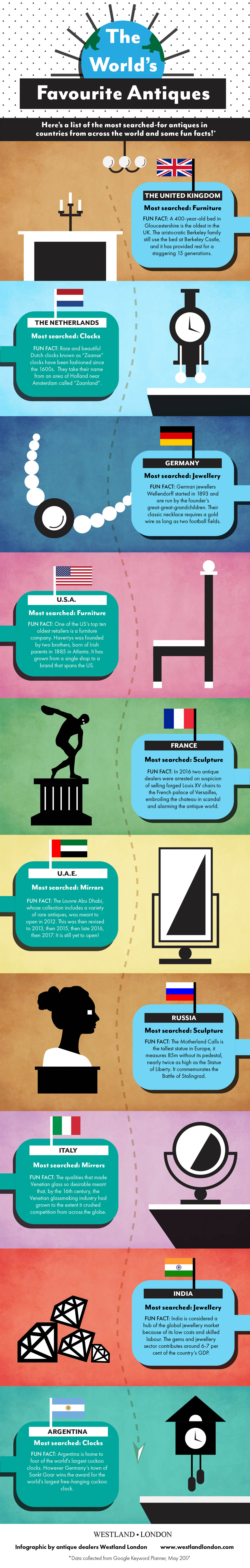 The World's Favourite Antiques: An Infographic